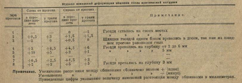 Испытания деревянных сводов системы В. Г. ШУХОВА - БРОДА